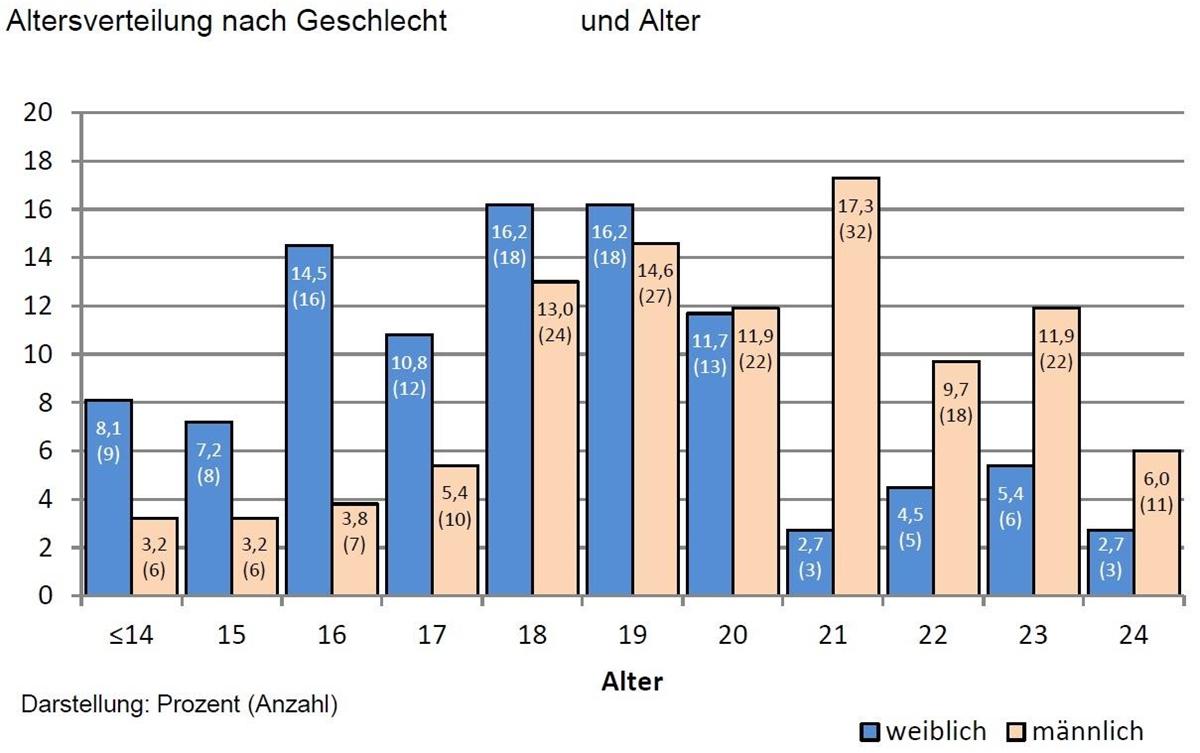 Obdachlose In Deutschland Statistik 2019