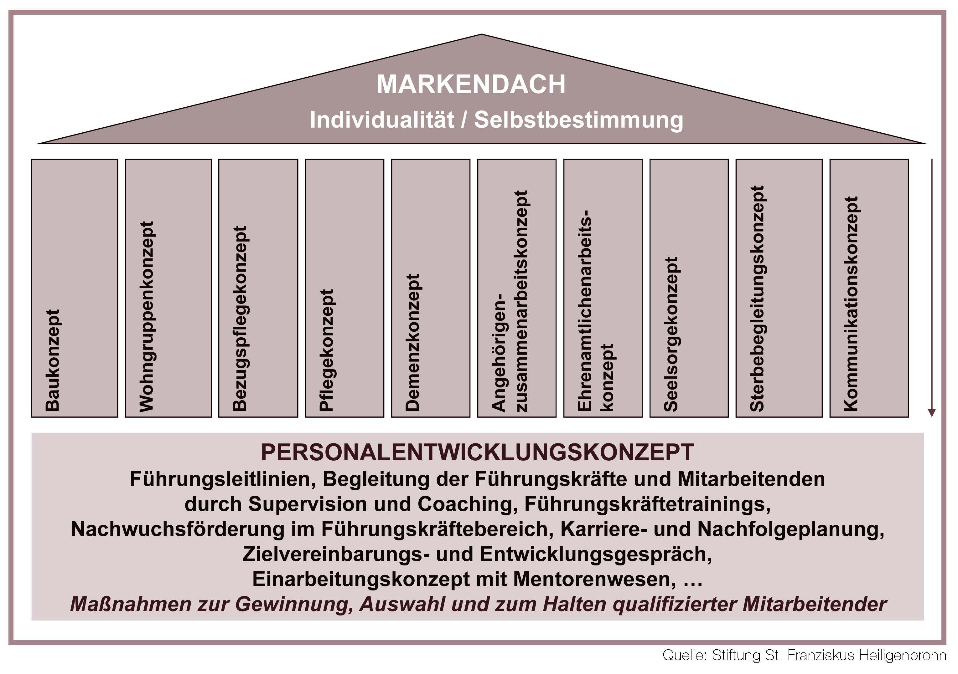 11 - Personalentwicklungskonzept Beispiel