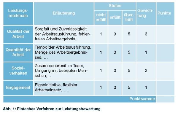 Leistungsentgelt 2012 nach transparenten Regeln zahlen